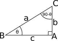 how to use trig on non right triangles