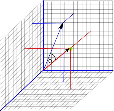 vector rotate by angle