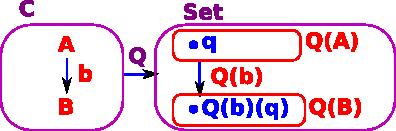 Maths - Category Theory Yoneda - Martin Baker