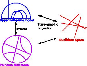 Maths -Hyperbolic Geometry - Martin Baker