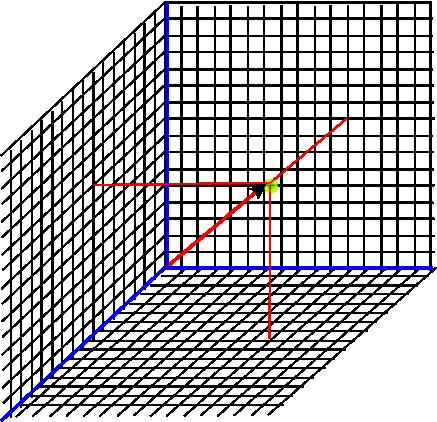 Maths Cartesian Coordinate Systems Martin Baker