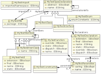 Eclipse xbase implementing inner classes martin baker inner class model ccuart Choice Image